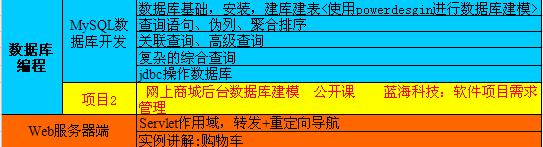 广州java