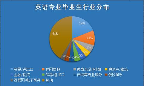 广东外语外贸大学自考英语专业前景