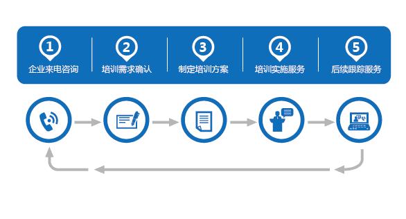 南京企业内训课程