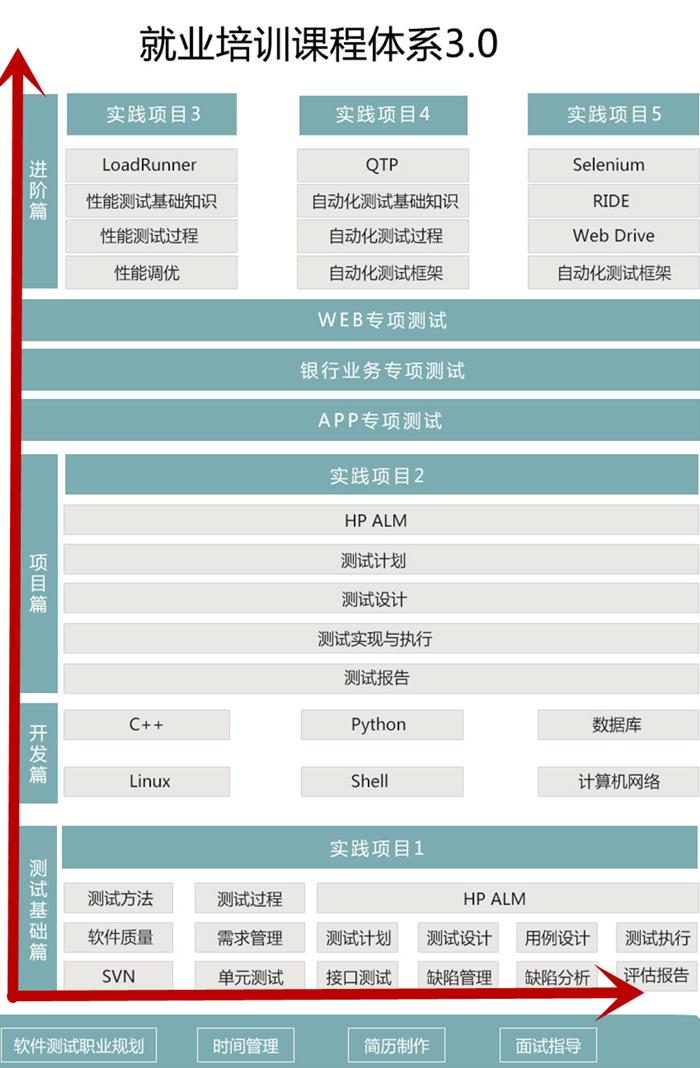 深圳比较好的软件测试培训