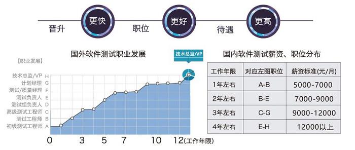 深圳软件测试培训0基础