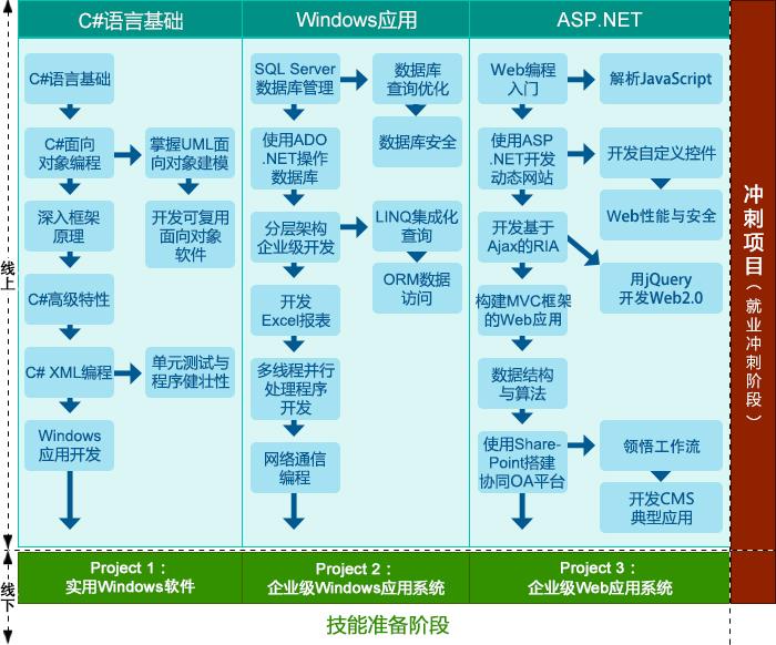 NET开发培训
