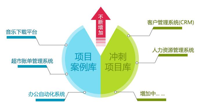 广州NET开发培训