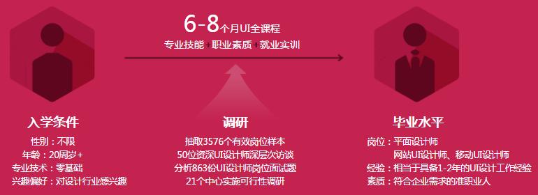 北大青鸟UI设计师培训学校
