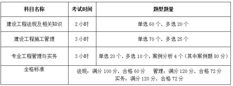 深圳2017二级建造师招生