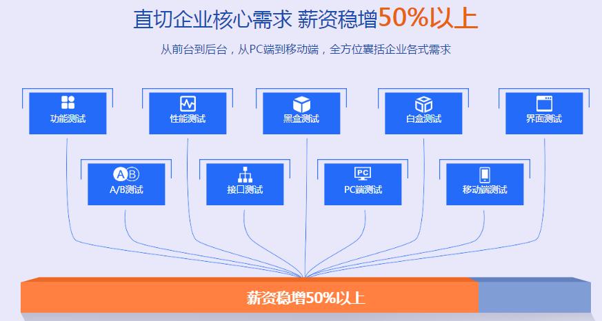 北京学软件测试工程师哪里好图片