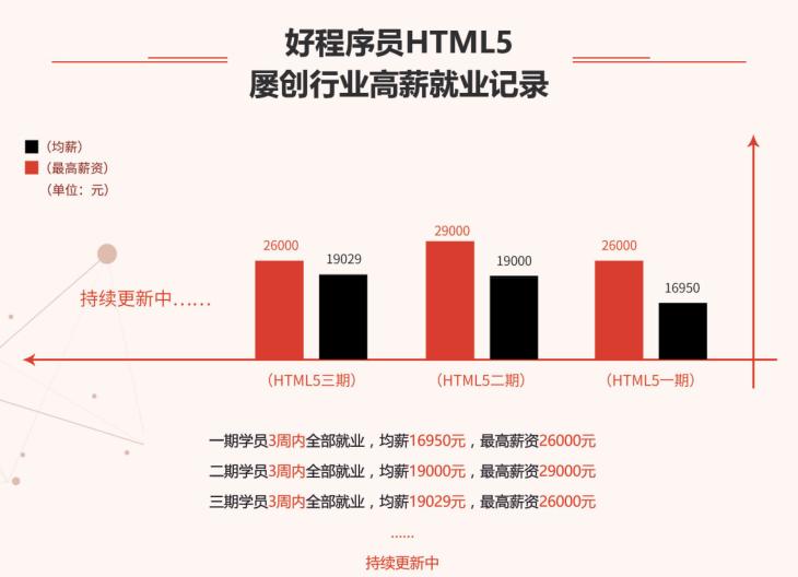 前端培训课程就学好程序员HTML5