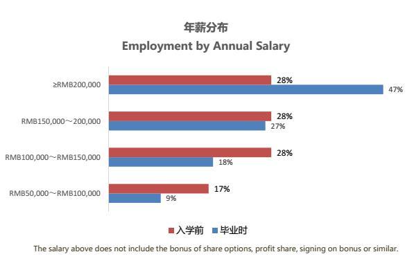 中山大学MBA毕业之后的薪资高不高 有多少