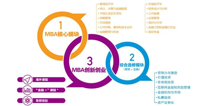 中国MBA经理人研修班