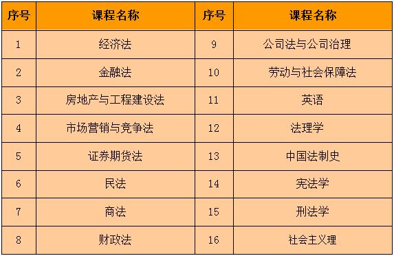 广州同等学力考研招收院校