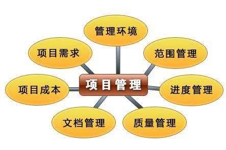 房地产项目计划与运营管理培训课