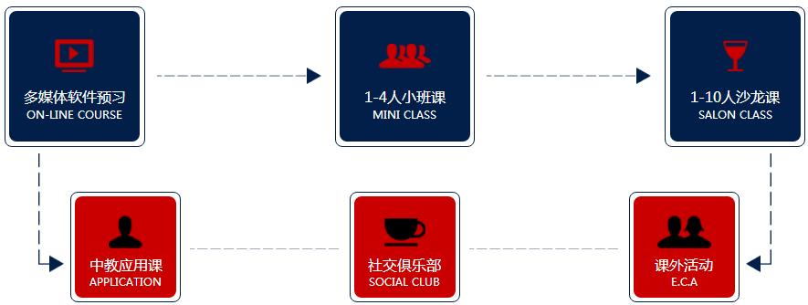 青岛零基础英语口语培训