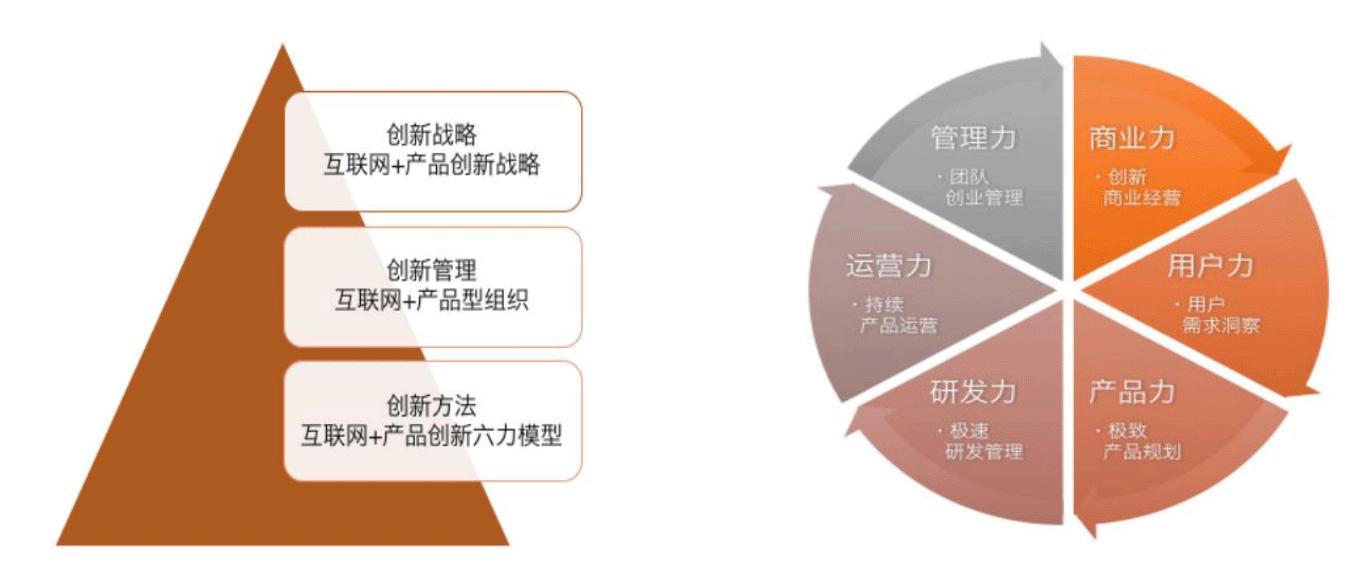 深圳产品创新思维培训