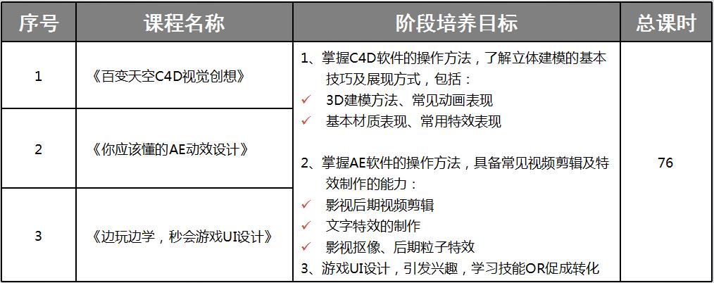 武汉ui设计培训班_ui培训收费_ui培训学校地址