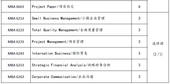 亞洲城市大學MBA項目招生
