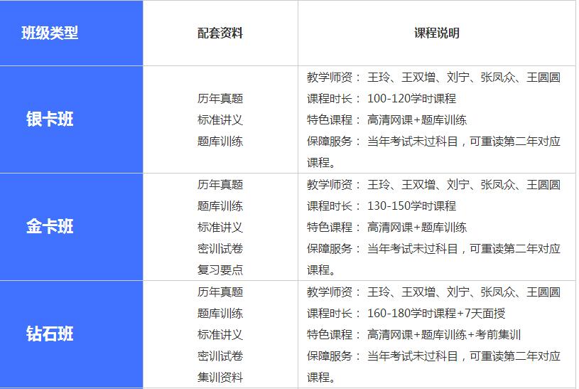 宁波造价工程师培训课程