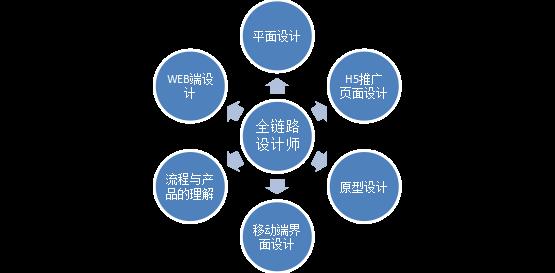 深圳ui活动培训机构志愿者设计海报设计图片