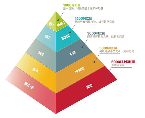 优享学韩语培训课程