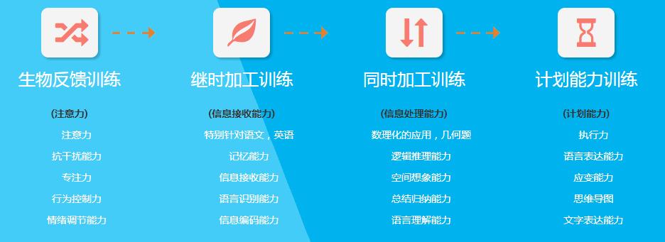 杭州记忆力培训班名字