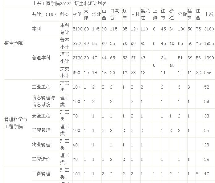 2018年山东工商学院专本招生