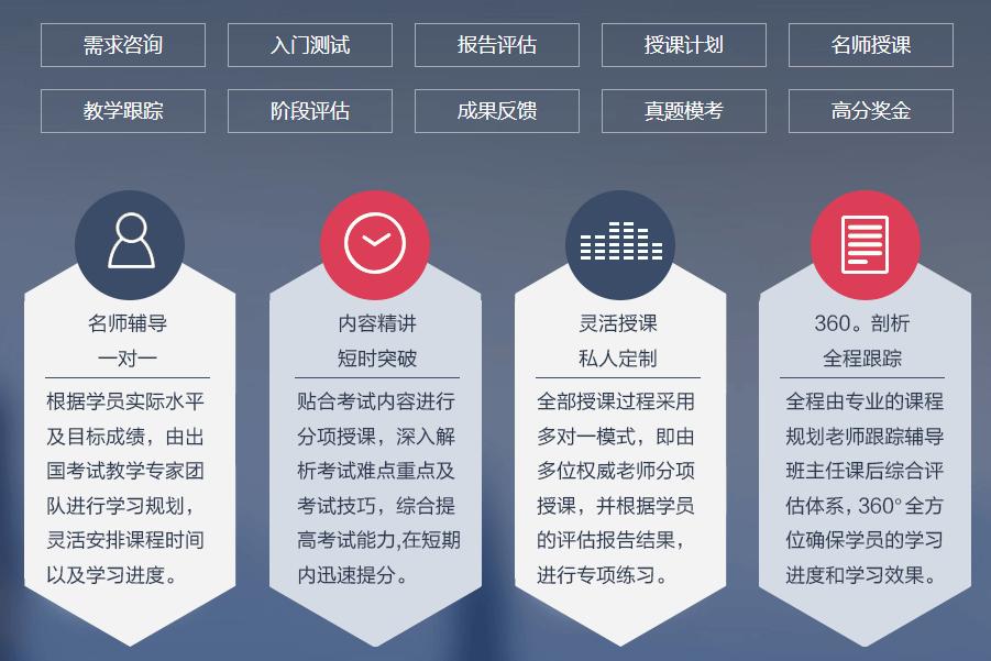 新东方雅思培训