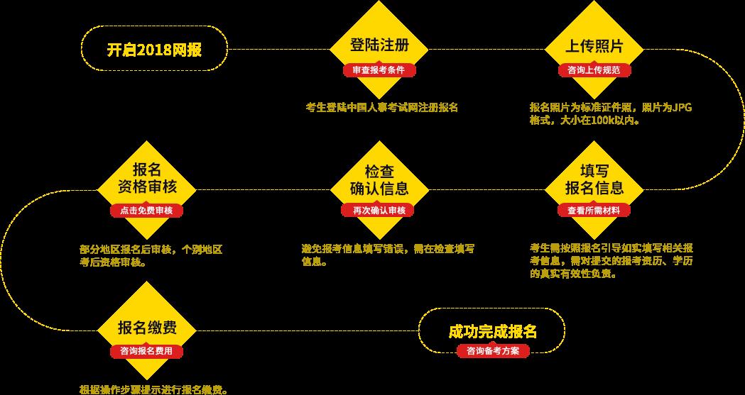 宁波经济师培训班