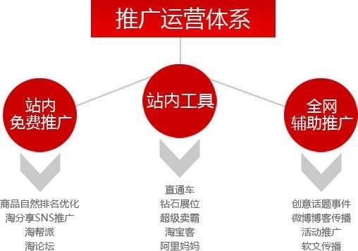 武汉淘宝运营学习多少钱