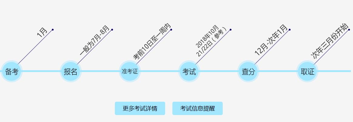 天津造价工程师备考时间