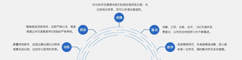 上海成人演讲口才培训机构