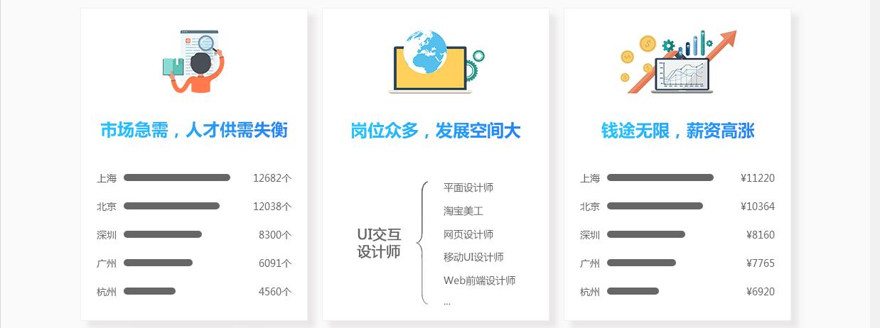 郑州哪里有UI设计培训班