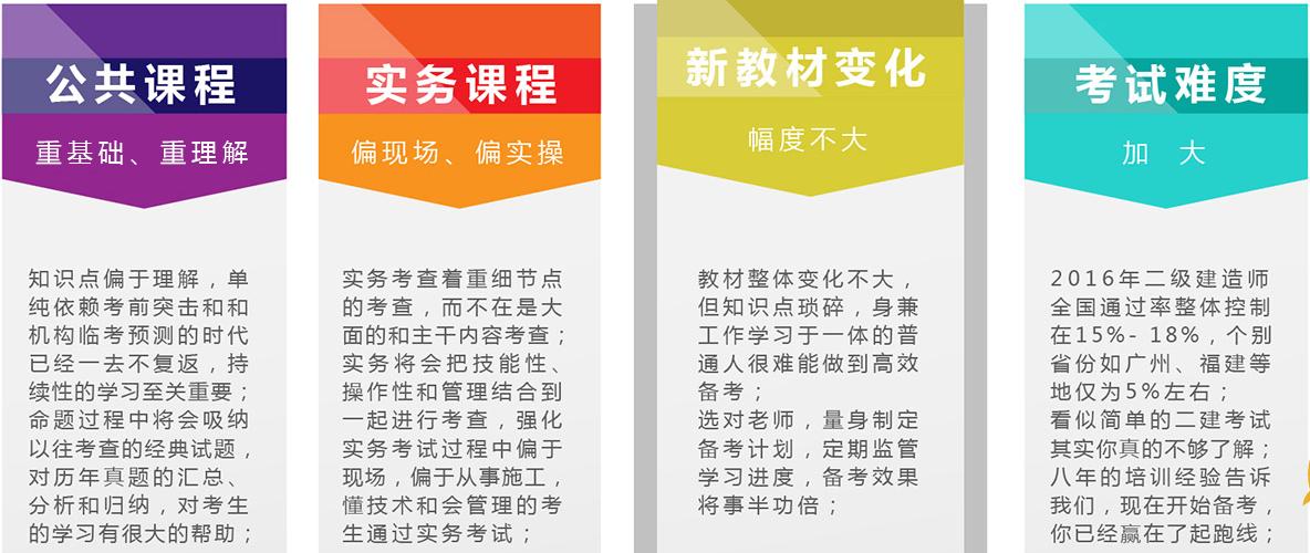 天津二建考试培训课程