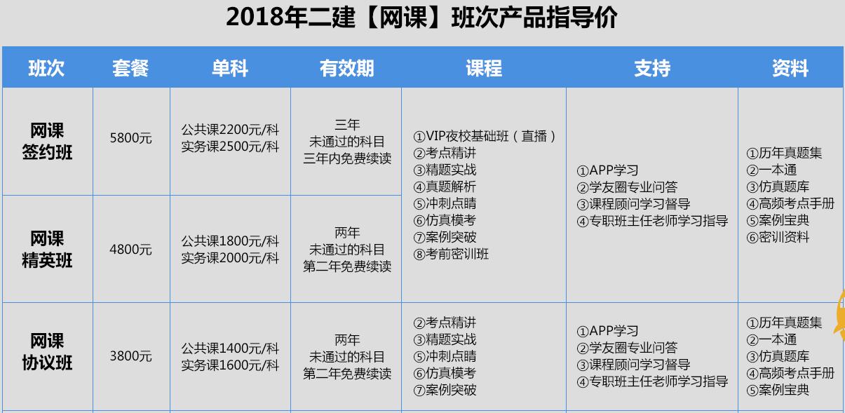 天津二级建造师培训网课