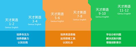 重庆儿童英语培训