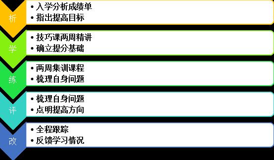深圳PLE训练班