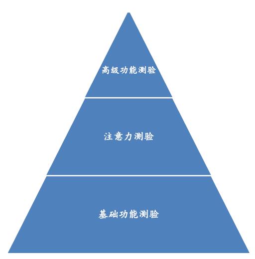 上海注意力培训
