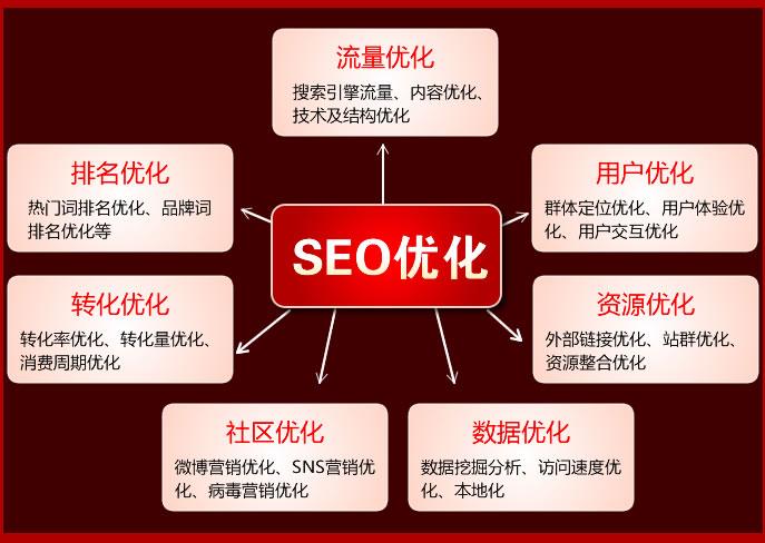 上海Seo优化实战培训班