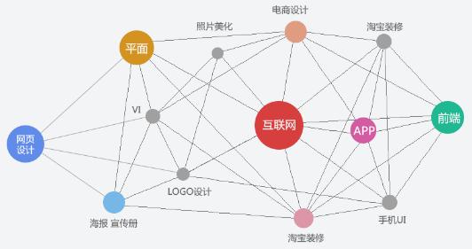 郑州UI设计培训班