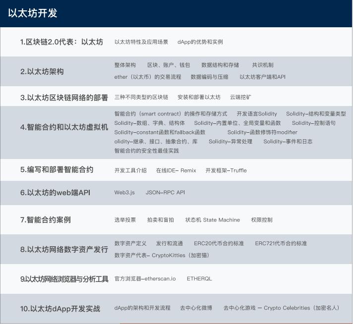 上海区块链培训学习