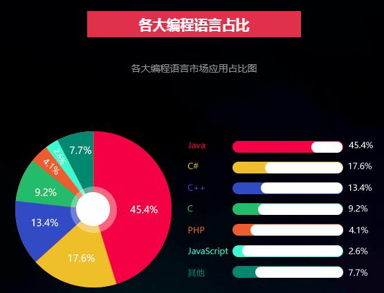 Java编程语言培训课程
