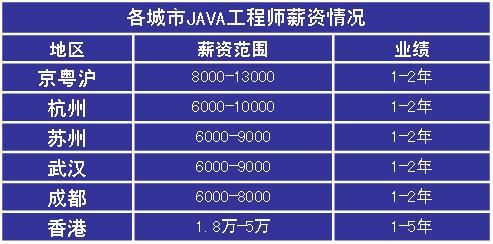 java网络编程培训班