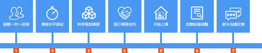 宁波GRE强化学习