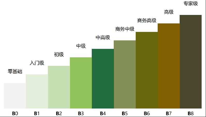 深圳商务英语亚博app下载彩金大全