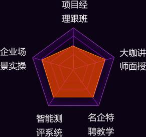 深圳python培训机构学费