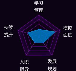 深圳软件工程师培训收费