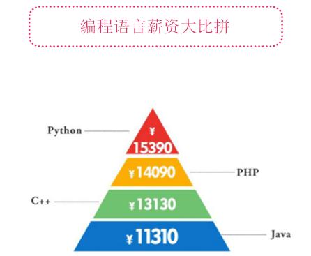 广州Python开发培训好吗