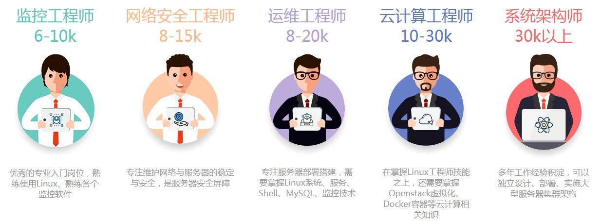 杭州linux认证热门课程