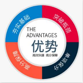 福州SAT培训个性化定制课程