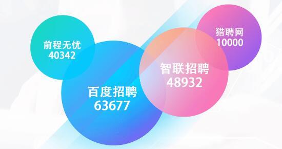 深圳ui设计全日制班多少钱