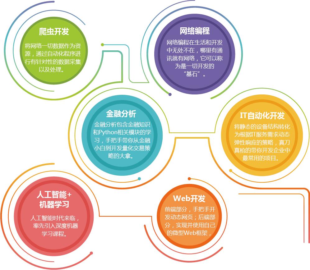 南京Python培训