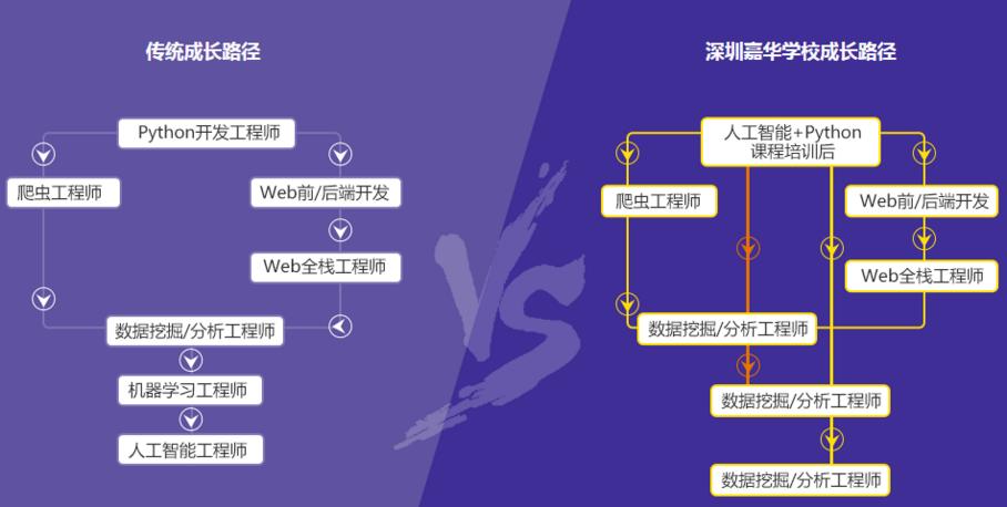 深圳北大青鸟Python课程